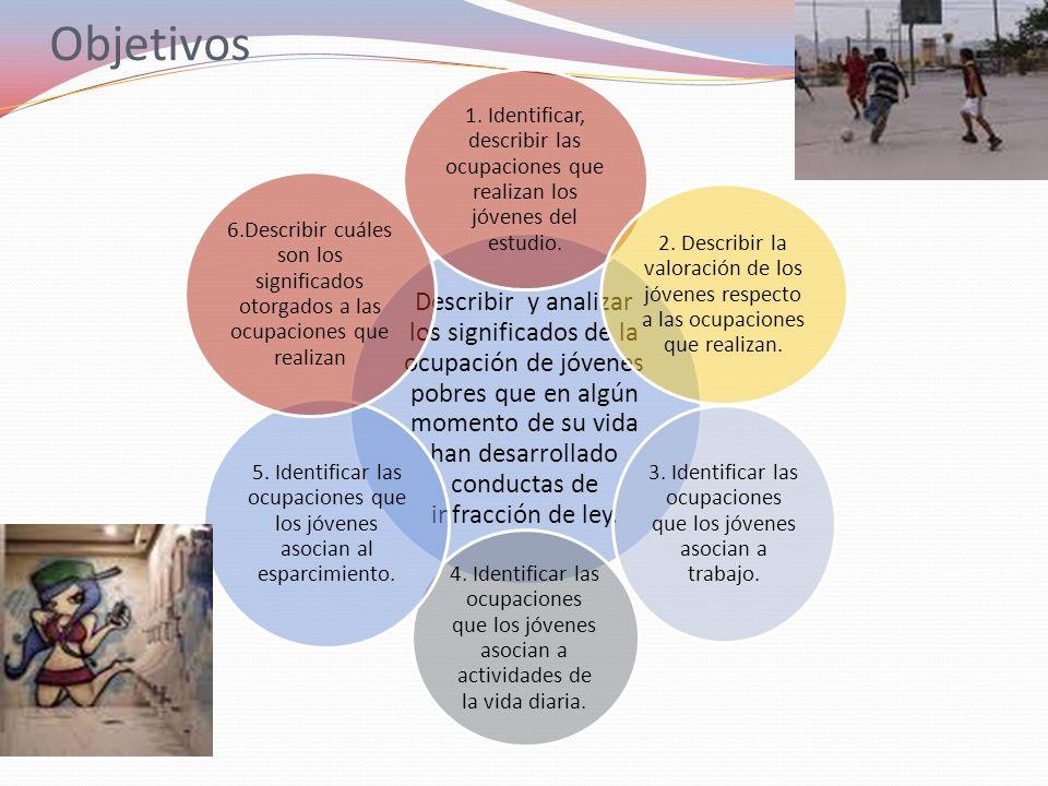3. Identificar las ocupaciones que los jóvenes asocian a trabajo.