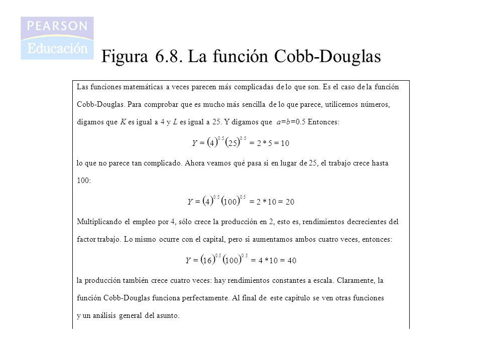 Figura 6.8. La función Cobb-Douglas