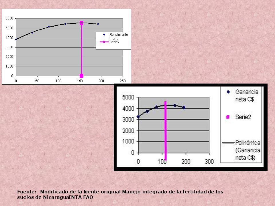 Fuente:Modificado de la f. uente original Manejo integrado de la fertilidad de los. suelos de Nicaragua.