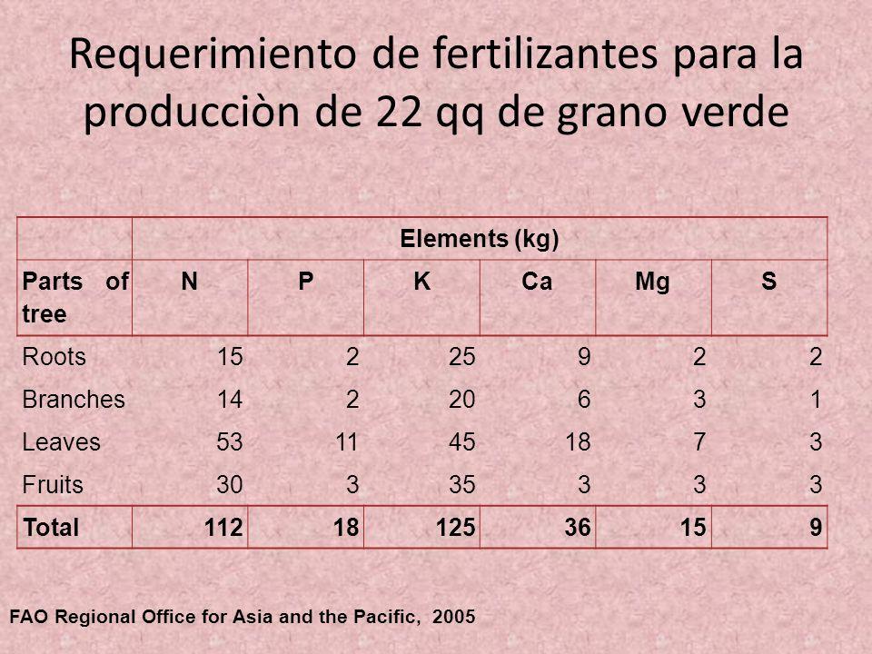 Requerimiento de fertilizantes para la producciòn de 22 qq de grano verde
