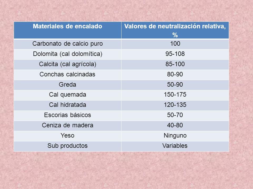 Materiales de encalado Valores de neutralización relativa, %