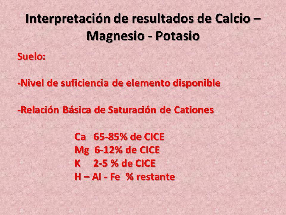Interpretación de resultados de Calcio – Magnesio - Potasio