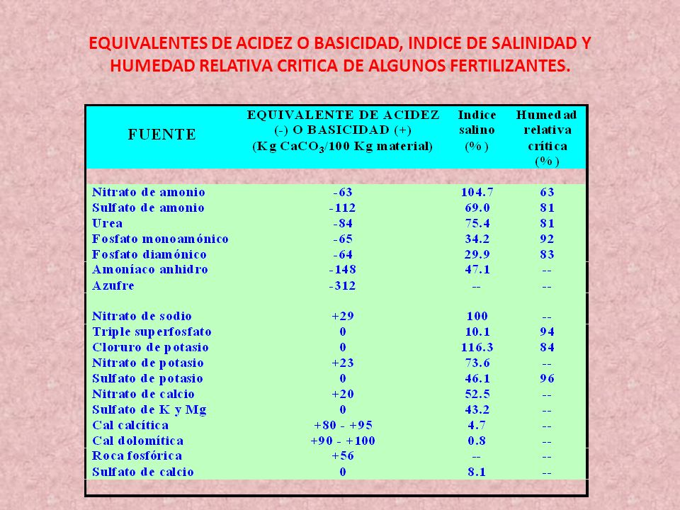 EQUIVALENTES DE ACIDEZ O BASICIDAD, INDICE DE SALINIDAD Y HUMEDAD RELATIVA CRITICA DE ALGUNOS FERTILIZANTES.
