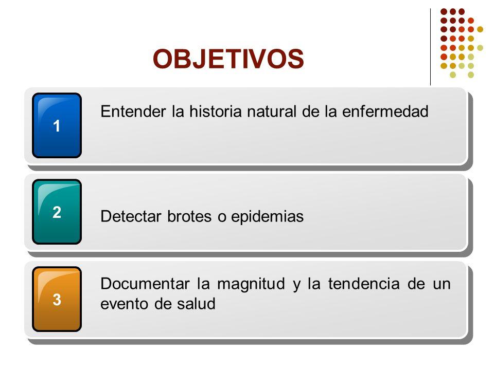 OBJETIVOS Entender la historia natural de la enfermedad 1 2