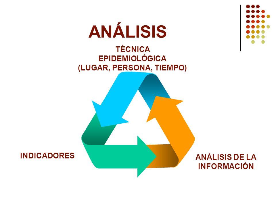 (LUGAR, PERSONA, TIEMPO) ANÁLISIS DE LA INFORMACIÓN