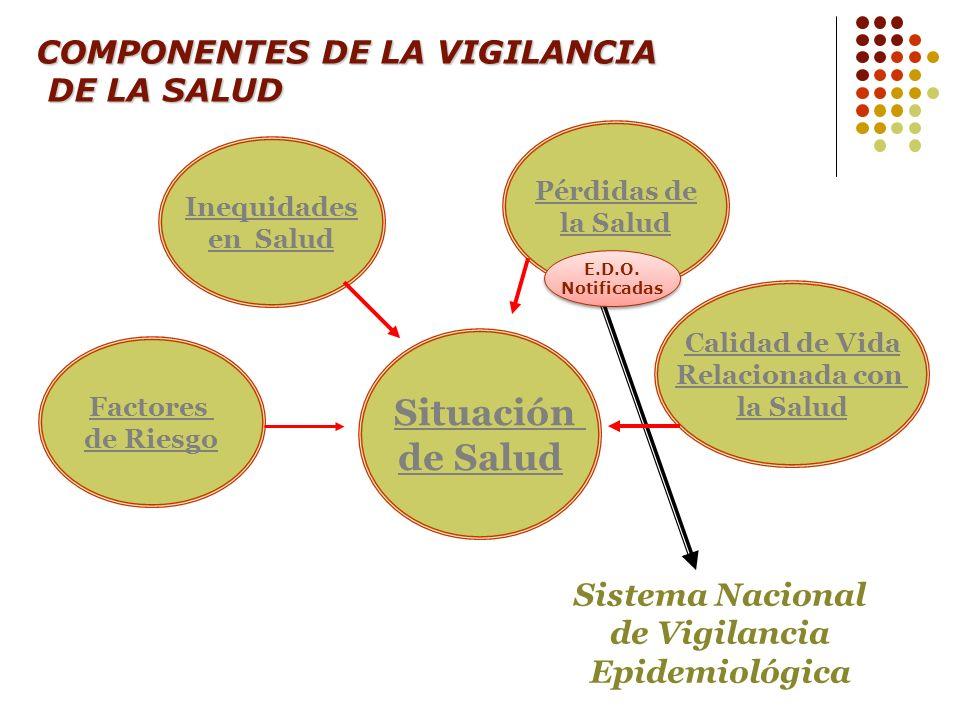 Sistema Nacional de Vigilancia Epidemiológica
