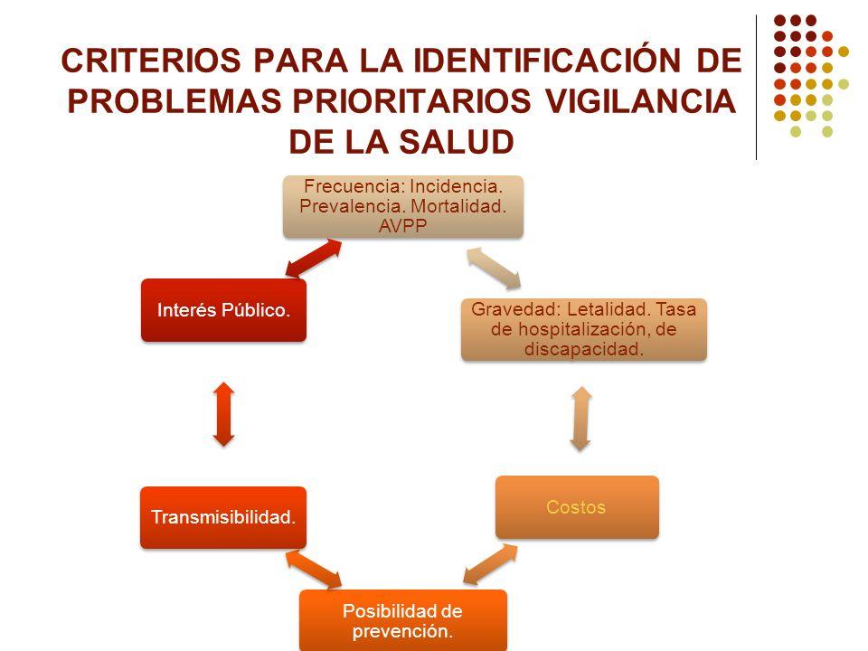 CRITERIOS PARA LA IDENTIFICACIÓN DE PROBLEMAS PRIORITARIOS VIGILANCIA DE LA SALUD