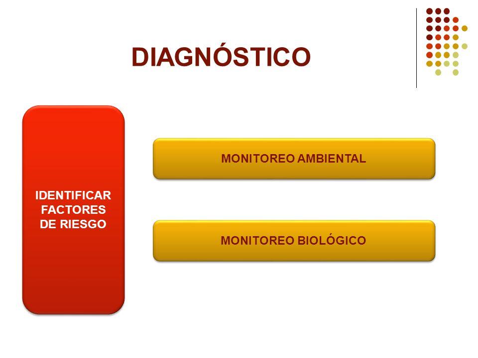 IDENTIFICAR FACTORES DE RIESGO