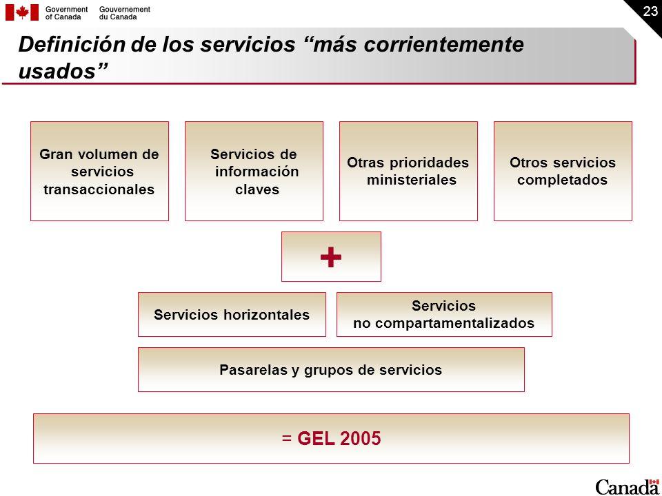 Definición de los servicios más corrientemente usados