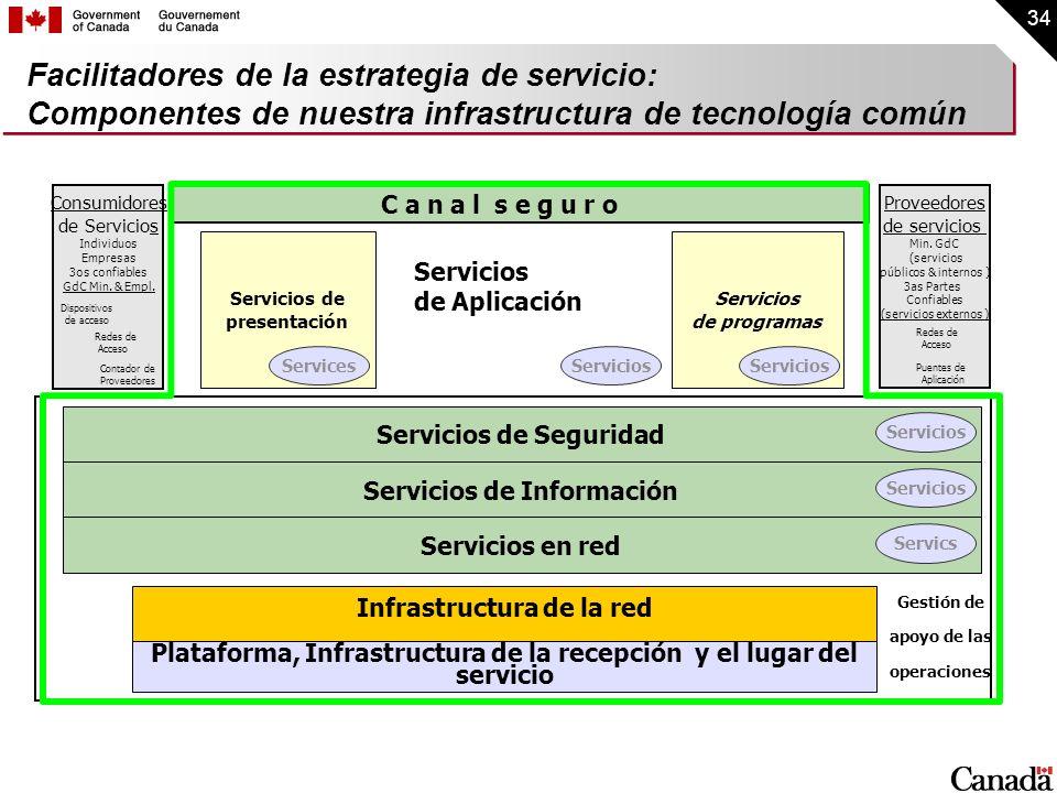 Facilitadores de la estrategia de servicio: Componentes de nuestra infrastructura de tecnología común