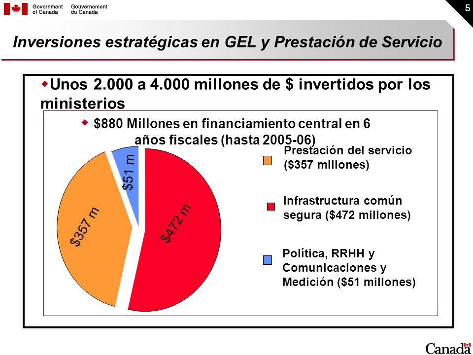 Inversiones estratégicas en GEL y Prestación de Servicio