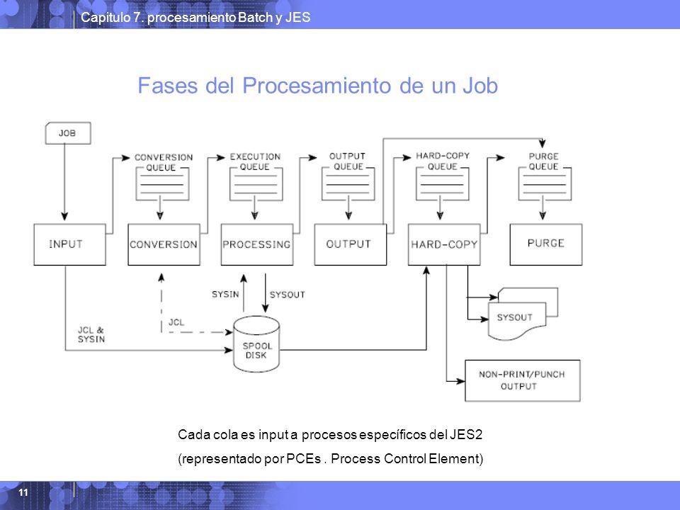 Fases del Procesamiento de un Job
