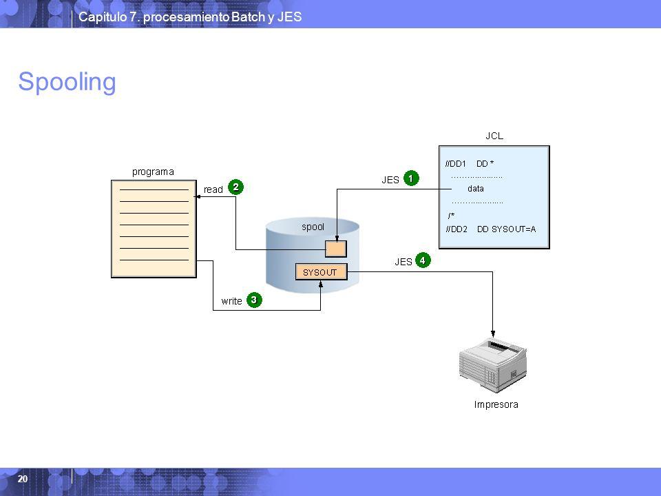 Spooling Spooling es la manera por la cual el sistema manipula su trabajo, incluyendo: