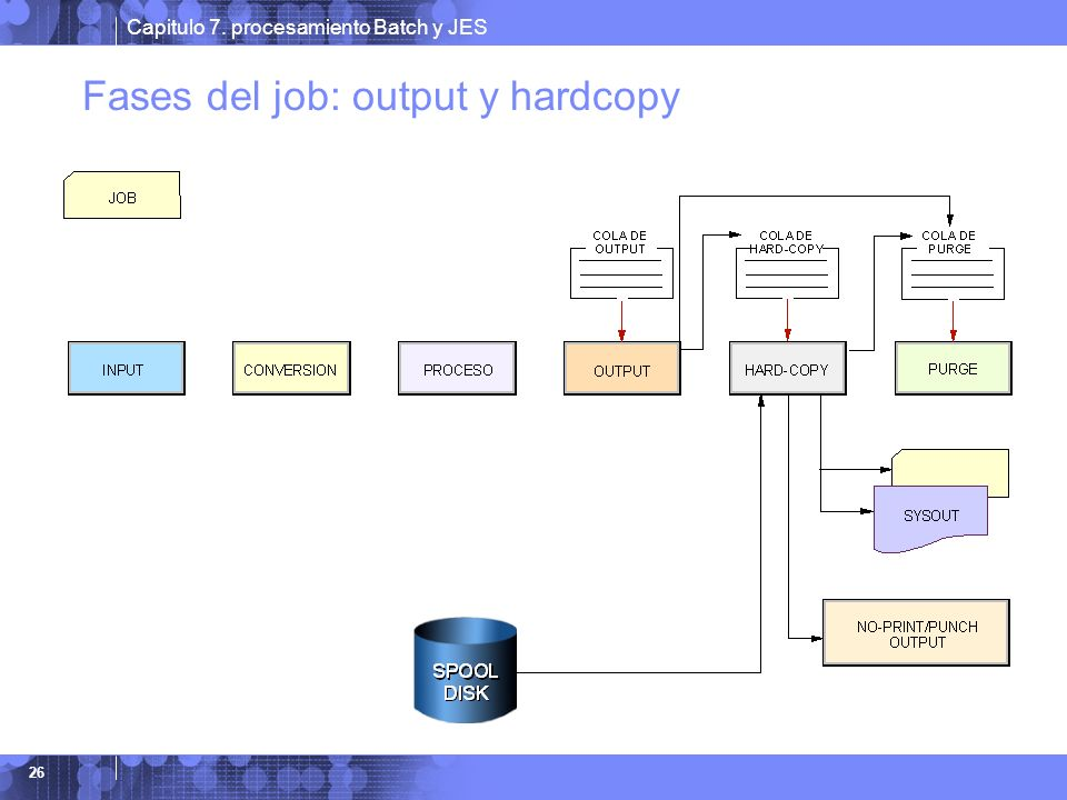 Fases del job: output y hardcopy