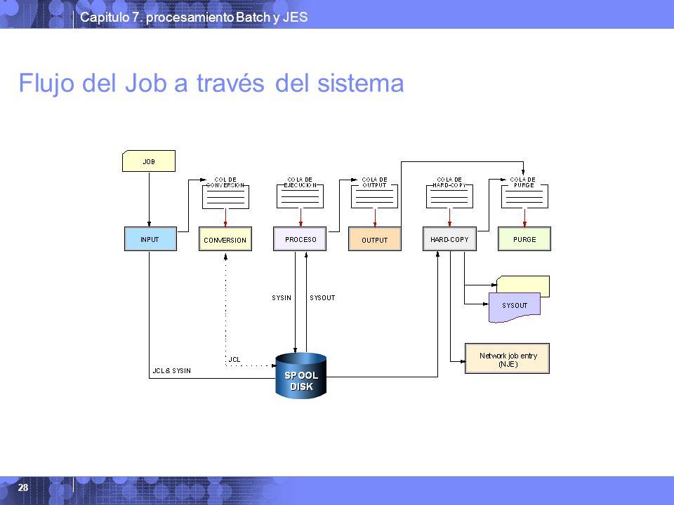 Flujo del Job a través del sistema
