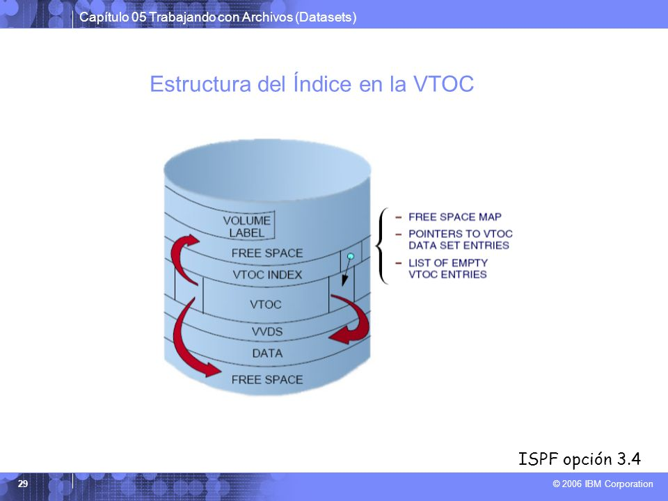 Estructura del Índice en la VTOC