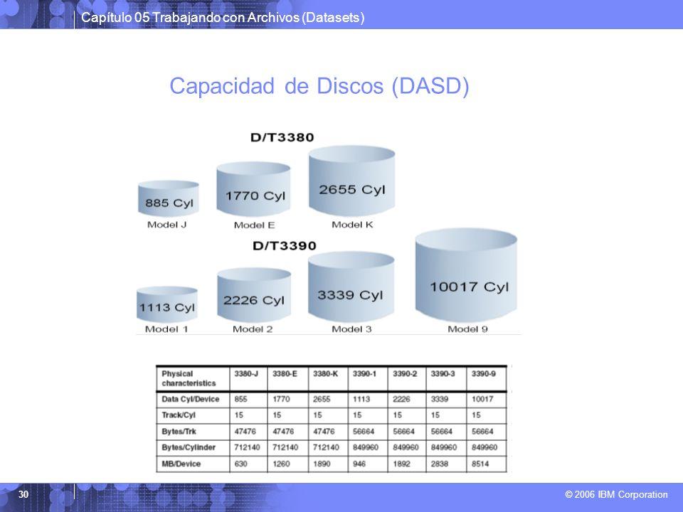 Capacidad de Discos (DASD)