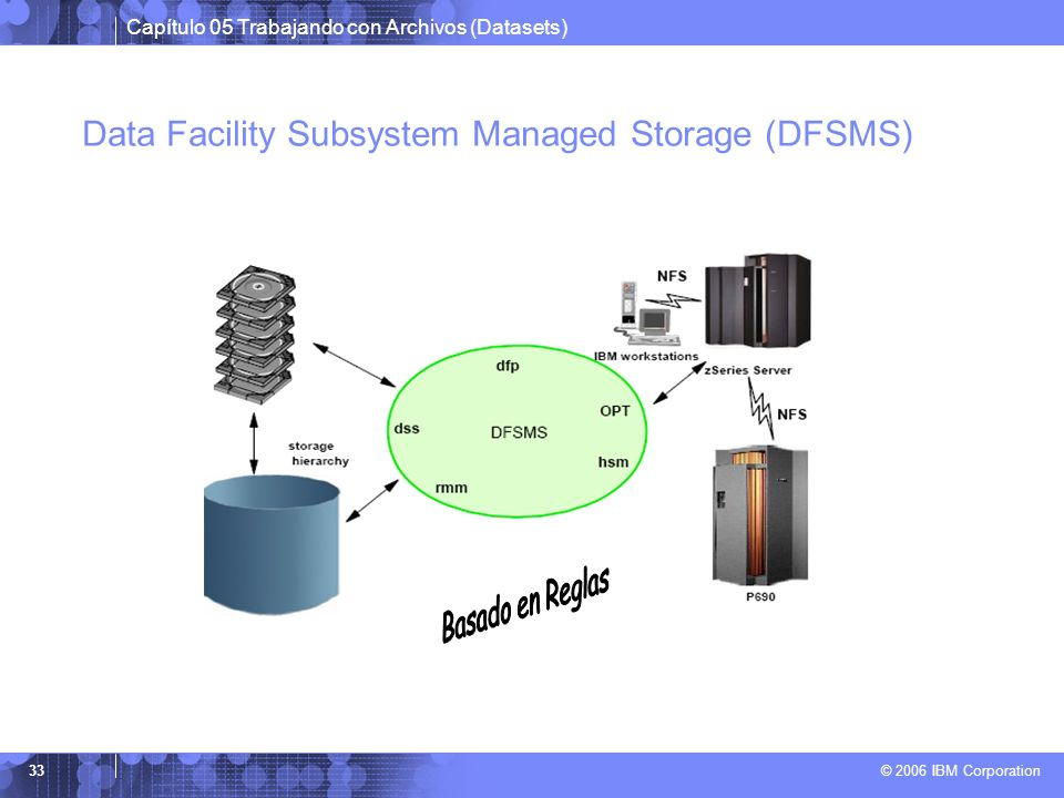 Data Facility Subsystem Managed Storage (DFSMS)