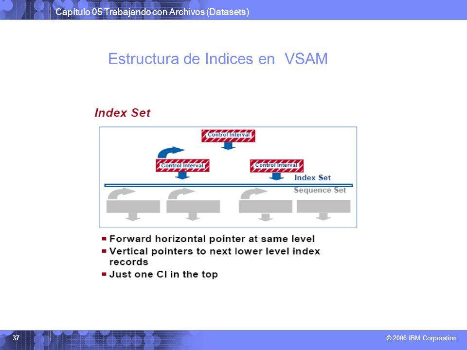 Estructura de Indices en VSAM
