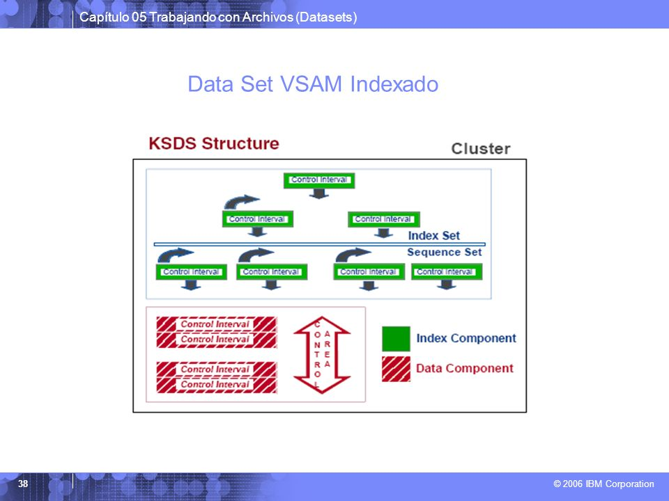 Data Set VSAM Indexado