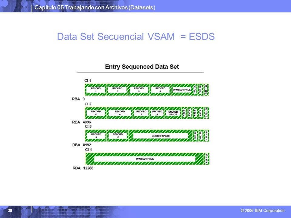 Data Set Secuencial VSAM = ESDS