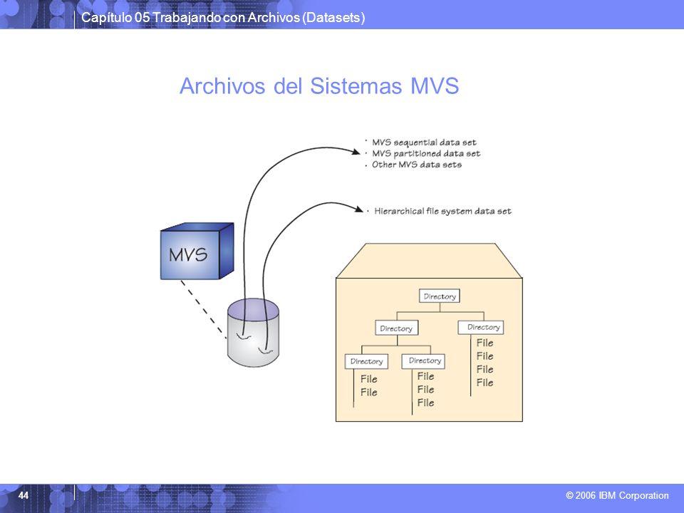 Archivos del Sistemas MVS