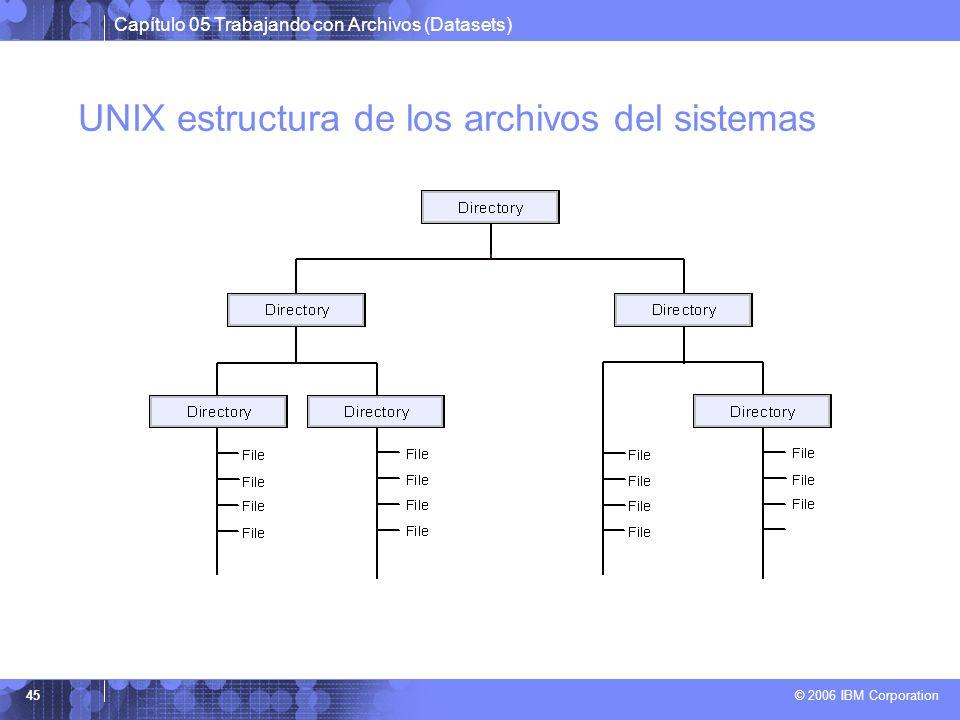 UNIX estructura de los archivos del sistemas