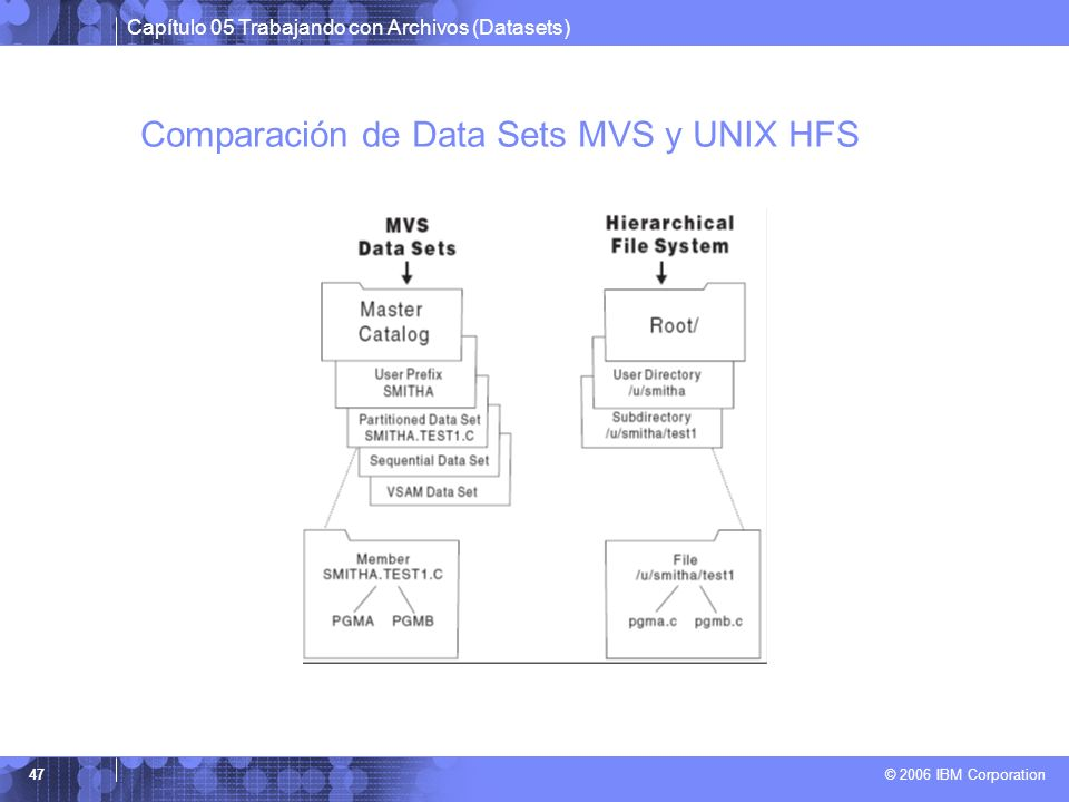 Comparación de Data Sets MVS y UNIX HFS