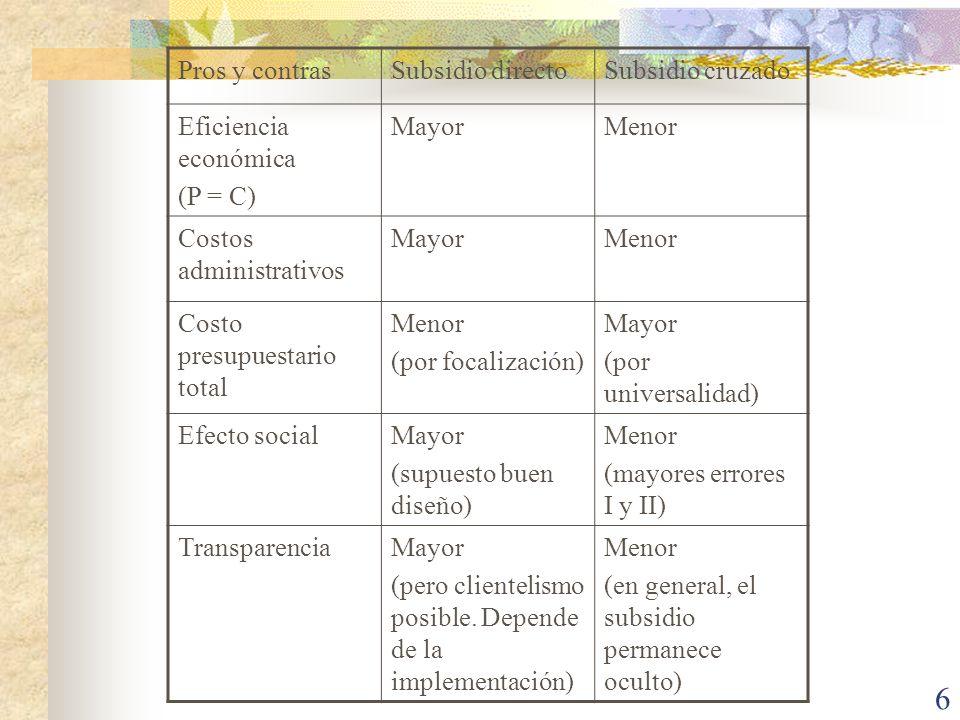 Pros y contrasSubsidio directo. Subsidio cruzado. Eficiencia económica. (P = C) Mayor. Menor. Costos administrativos.