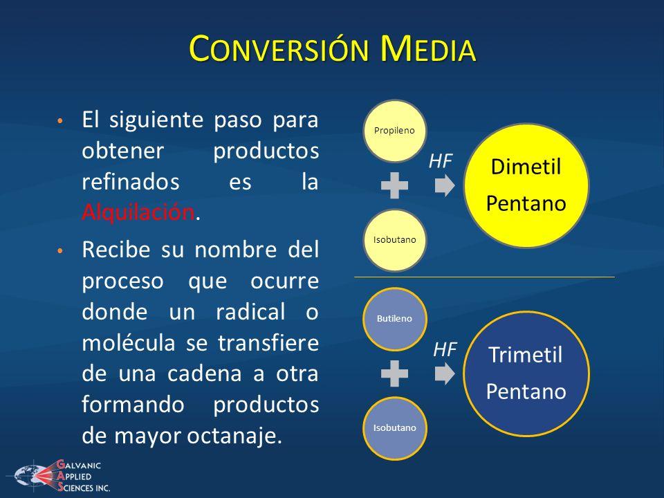 Conversión Media El siguiente paso para obtener productos refinados es la Alquilación.