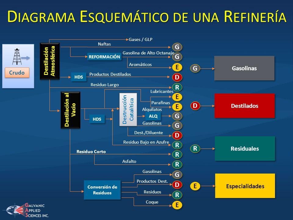 Diagrama Esquemático de una Refinería