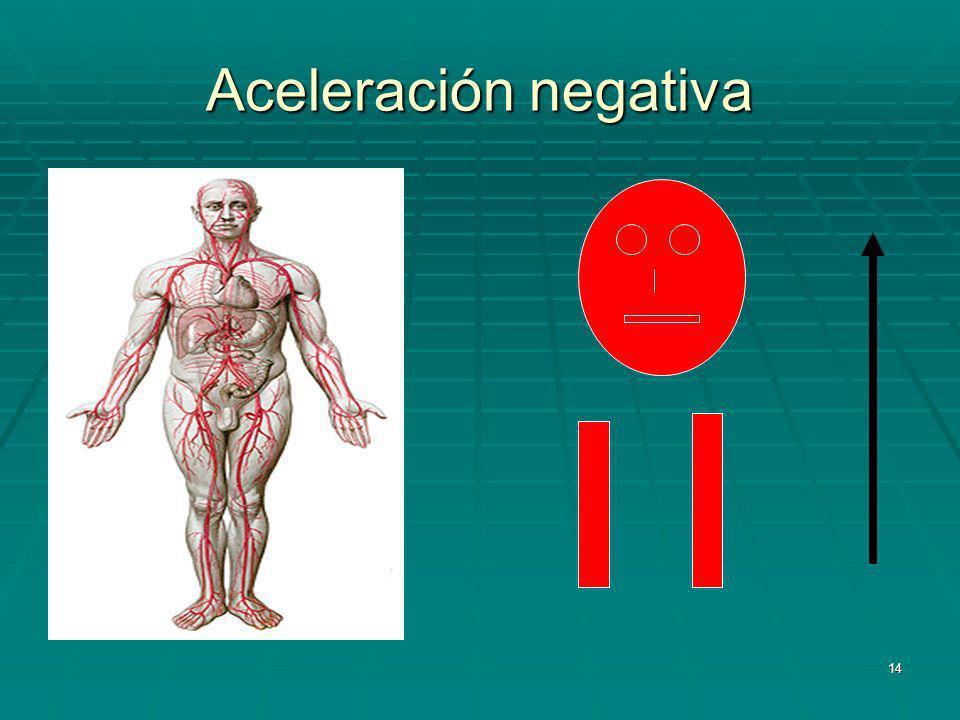 Aceleración negativa