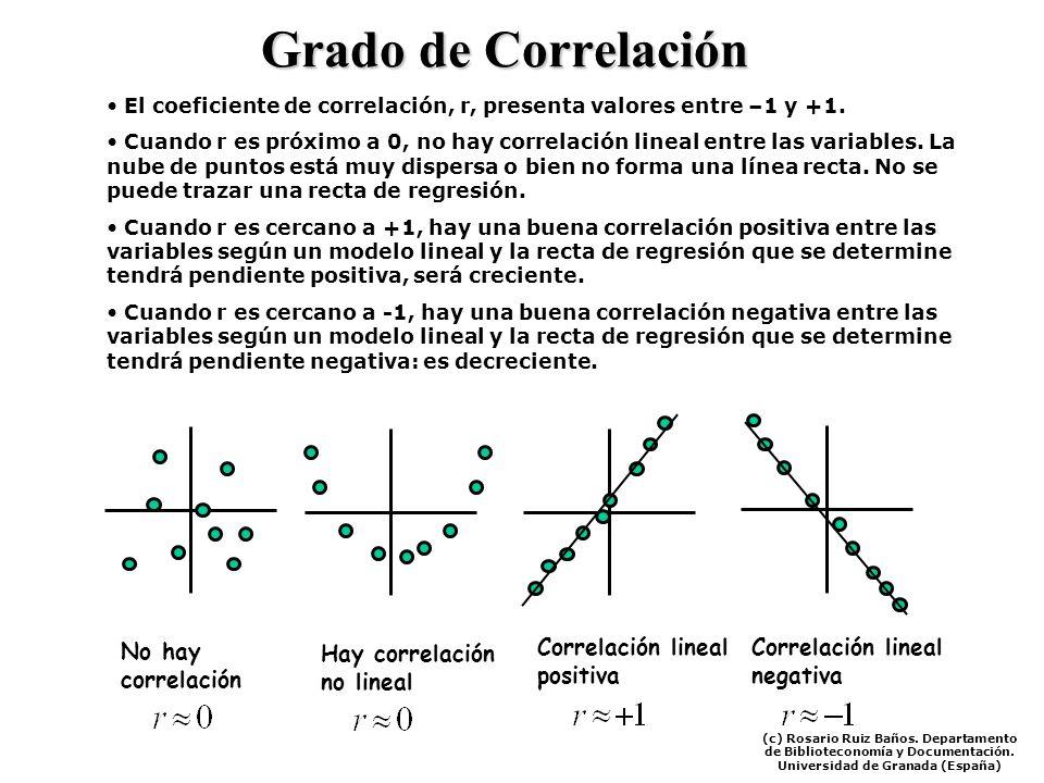 Grado de Correlación Correlación lineal positiva