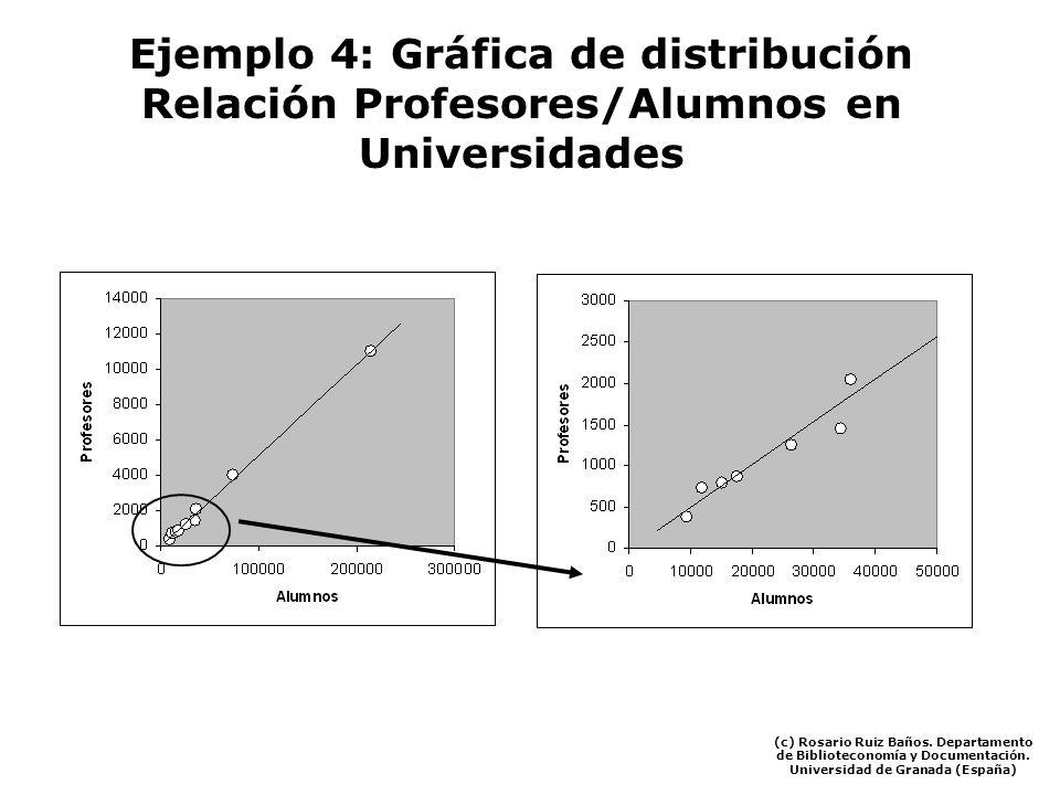 Ejemplo 4: Gráfica de distribución Relación Profesores/Alumnos en Universidades