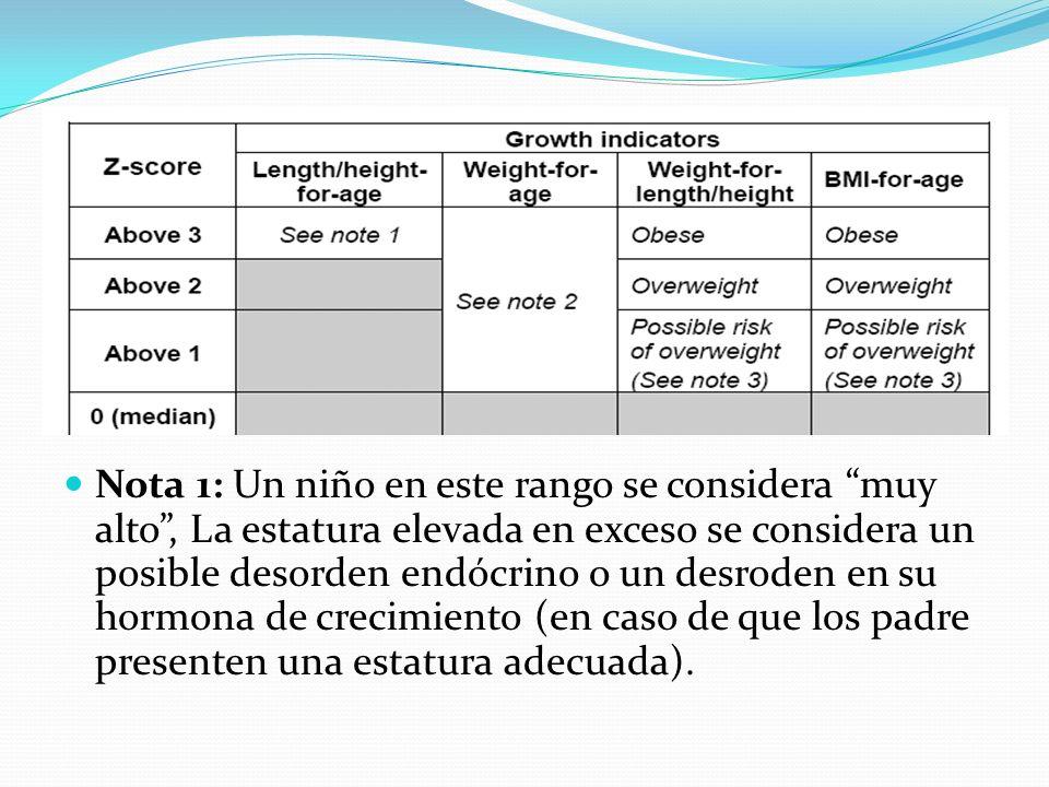 Nota 1: Un niño en este rango se considera muy alto , La estatura elevada en exceso se considera un posible desorden endócrino o un desroden en su hormona de crecimiento (en caso de que los padre presenten una estatura adecuada).