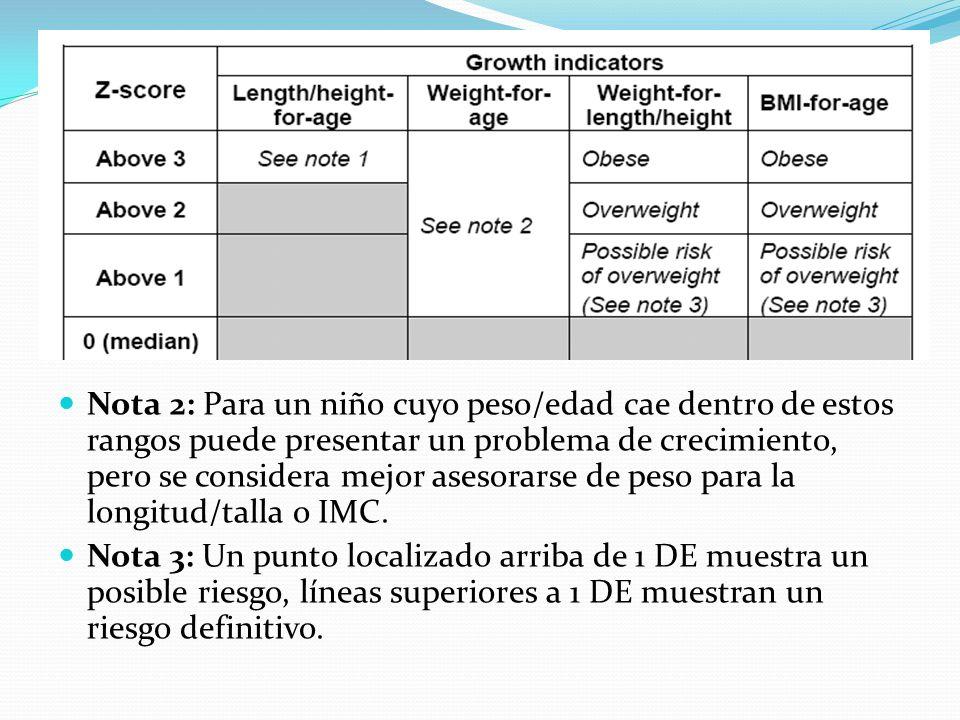 Nota 2: Para un niño cuyo peso/edad cae dentro de estos rangos puede presentar un problema de crecimiento, pero se considera mejor asesorarse de peso para la longitud/talla o IMC.