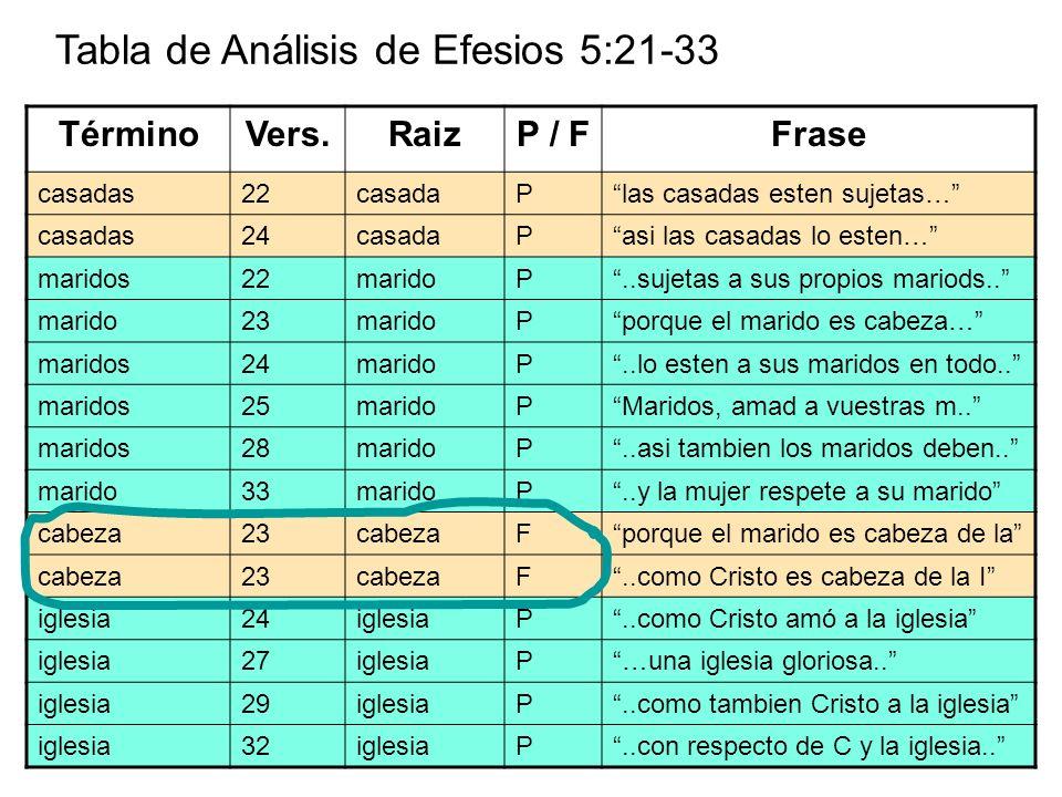 Tabla de Análisis de Efesios 5:21-33