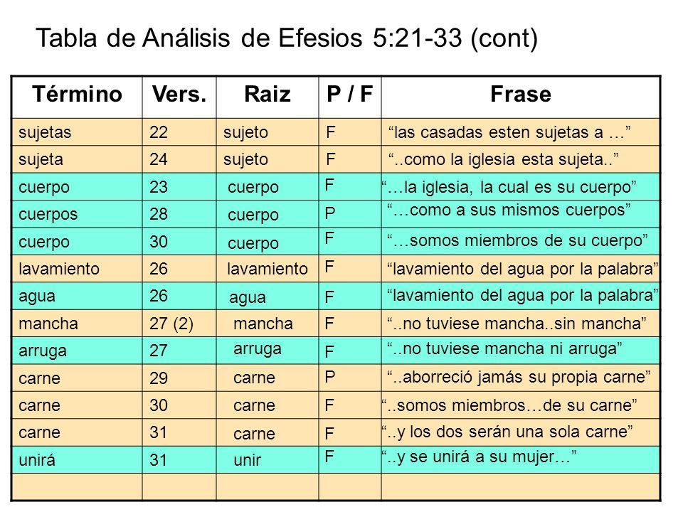 Tabla de Análisis de Efesios 5:21-33 (cont)