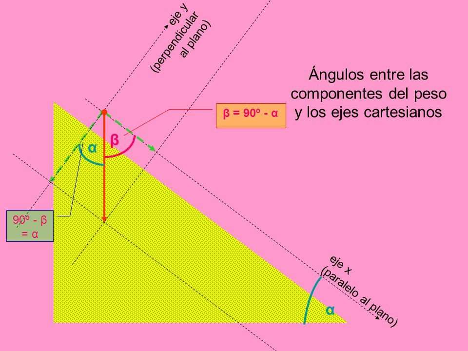 Ángulos entre las componentes del peso y los ejes cartesianos