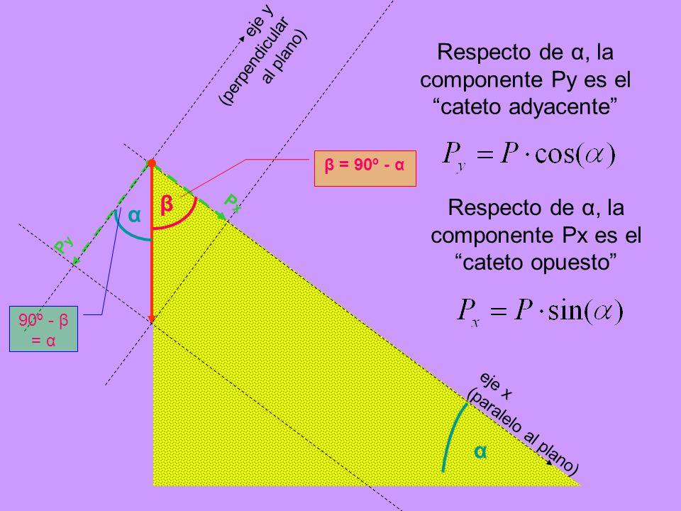 Respecto de α, la componente Py es el cateto adyacente