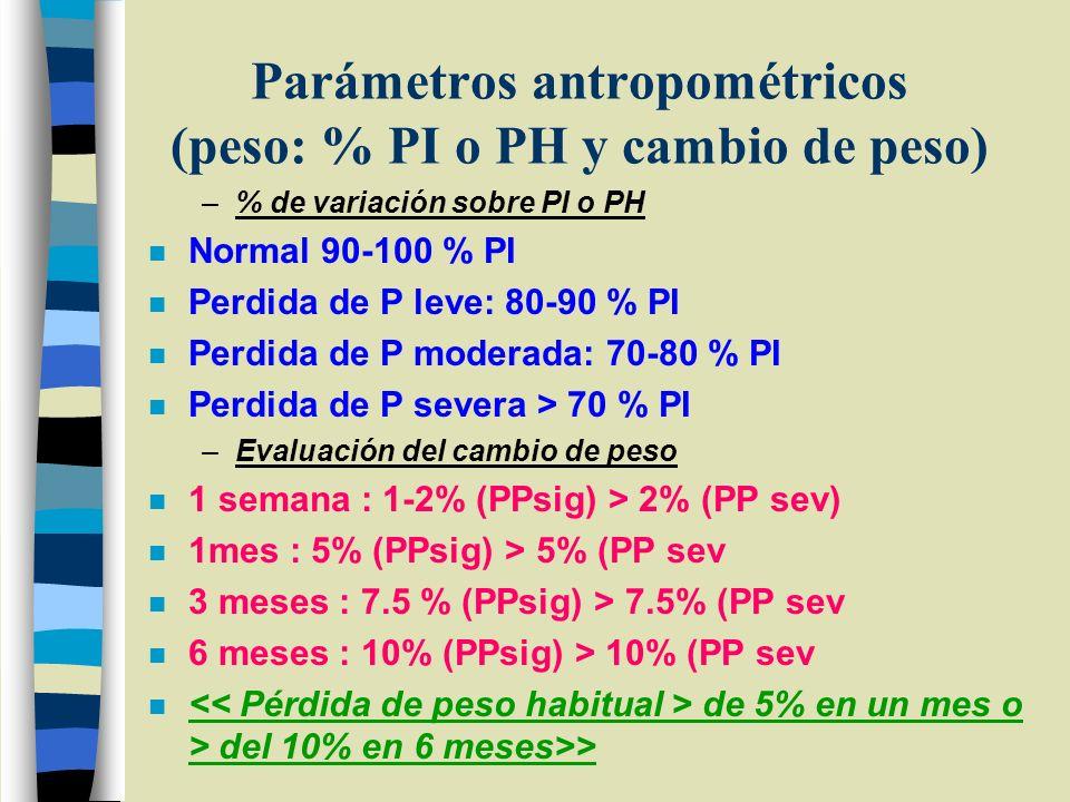Parámetros antropométricos (peso: % PI o PH y cambio de peso)