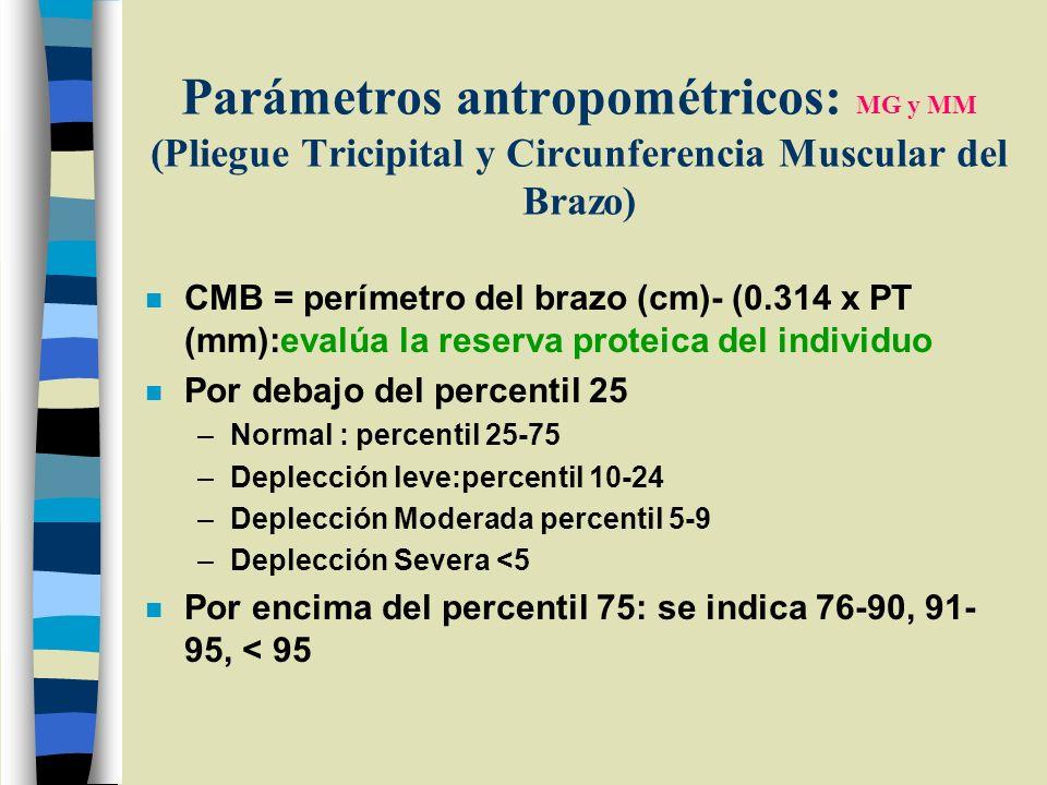 Parámetros antropométricos: MG y MM (Pliegue Tricipital y Circunferencia Muscular del Brazo)