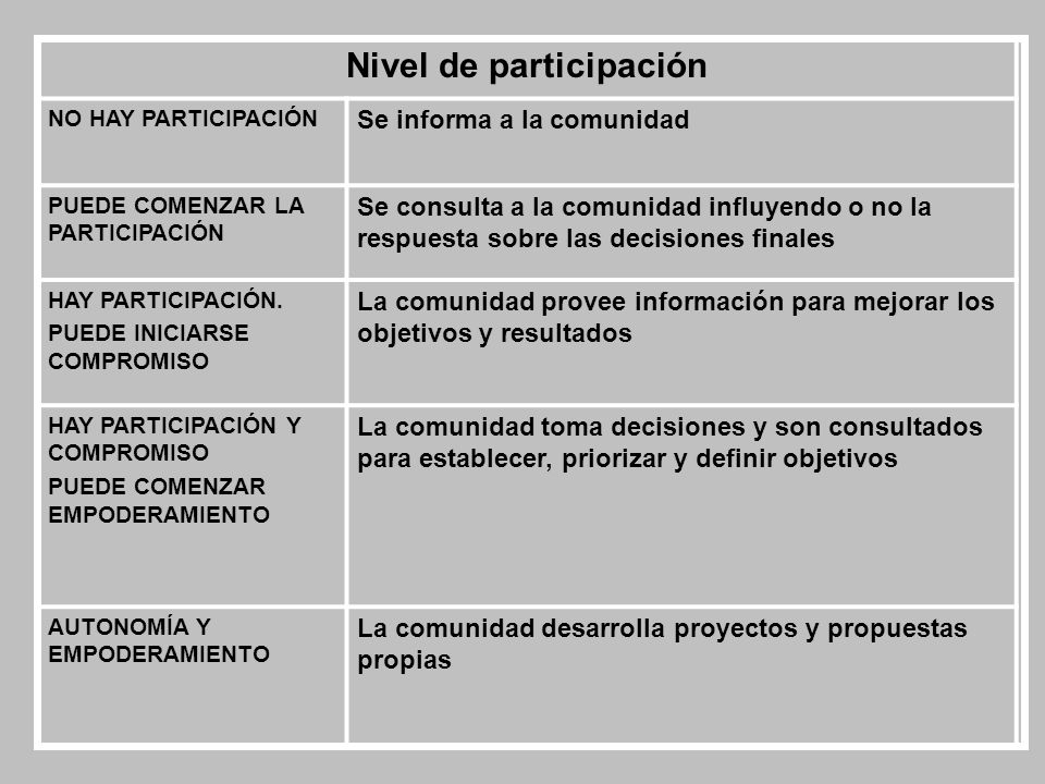 Nivel de participación