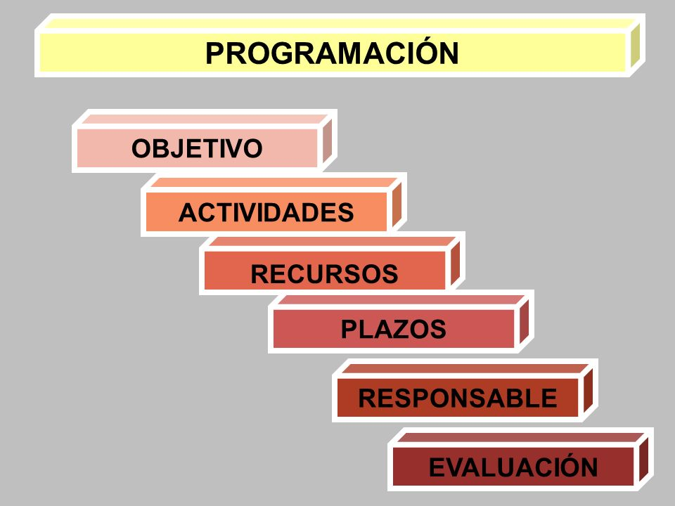 PROGRAMACIÓN OBJETIVO ACTIVIDADES RECURSOS PLAZOS RESPONSABLE