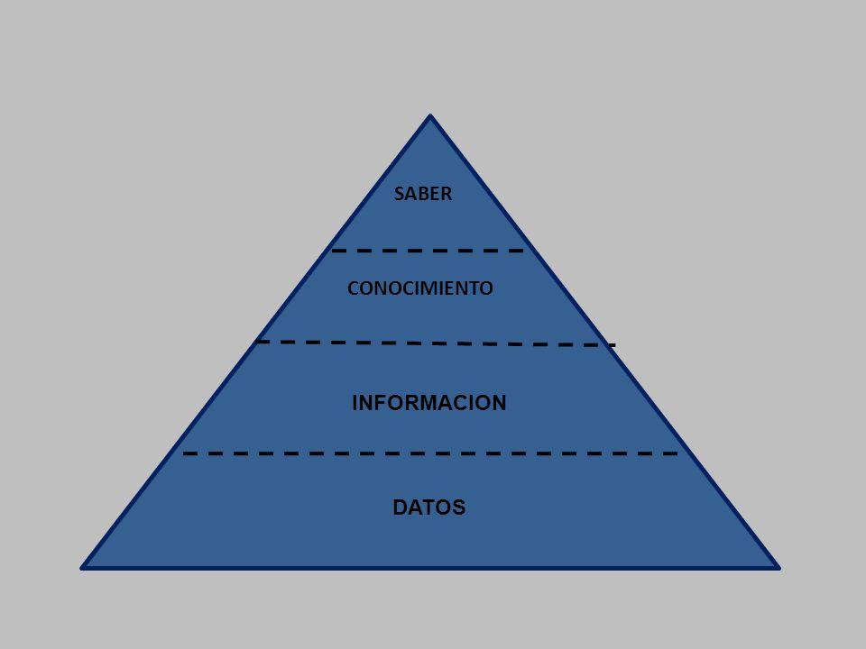 INFORMACION DATOS SABER CONOCIMIENTO CONOCIMIENTOCONN O