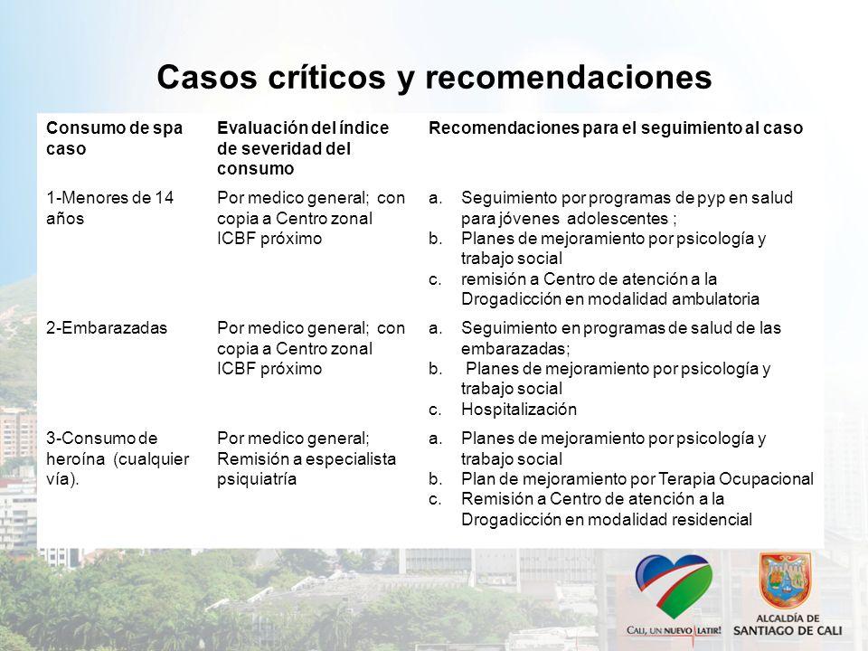Casos críticos y recomendaciones