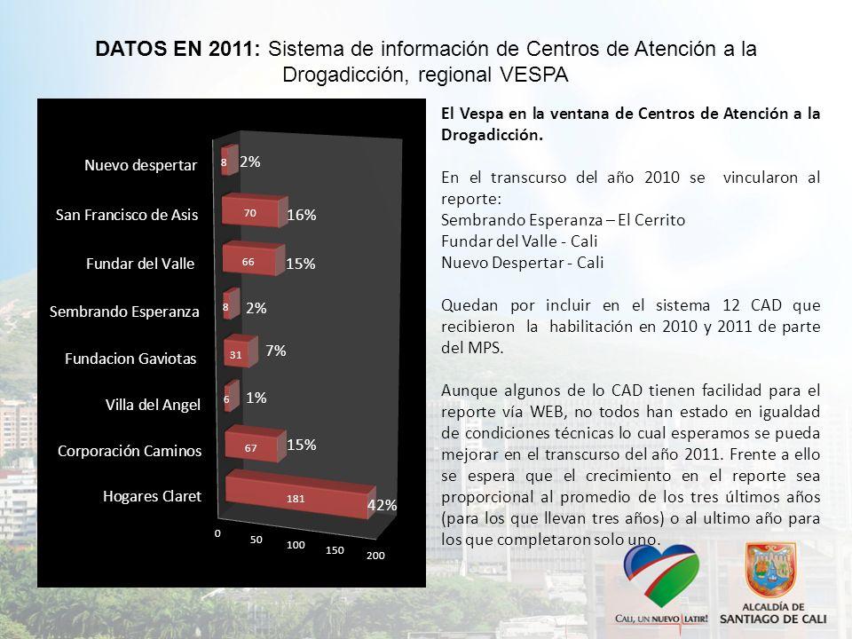 DATOS EN 2011: Sistema de información de Centros de Atención a la Drogadicción, regional VESPA