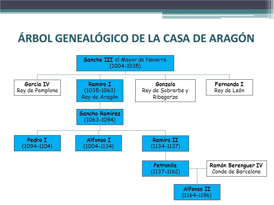 ÁRBOL GENEALÓGICO DE LA CASA DE ARAGÓN
