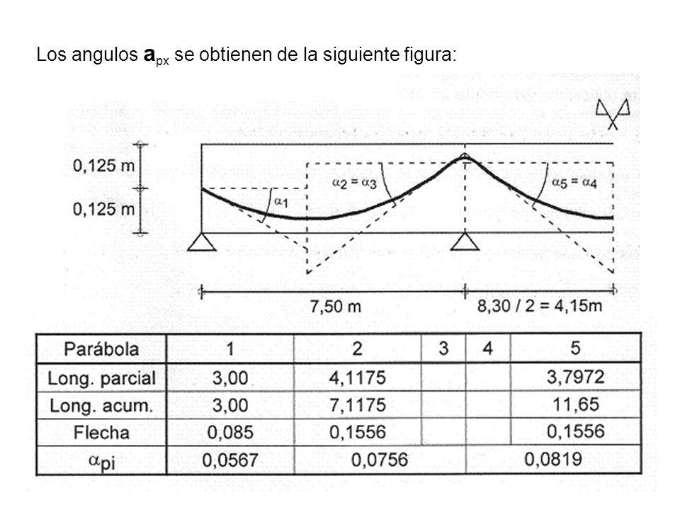 Los angulos apx se obtienen de la siguiente figura: