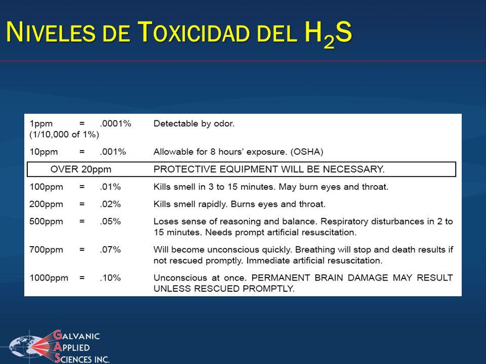 Niveles de Toxicidad del H2S
